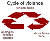 Abuse cycle of domestic violence - Existential Roundup