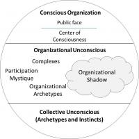 71211 depth psychology model - The Organizational Psyche: A Depth Psychology Model
