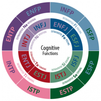 CognitiveFunctions - Valuing Diverse Personality Types in Workgroups